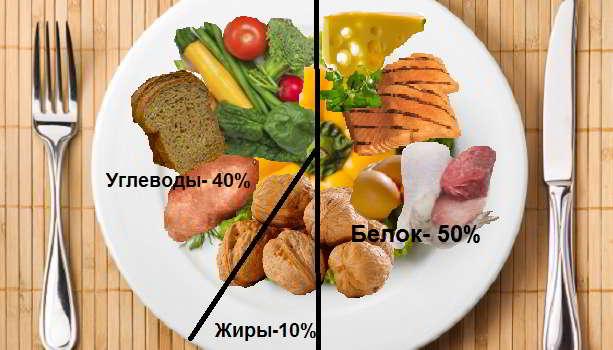 роль правильного питания и двигательной активности